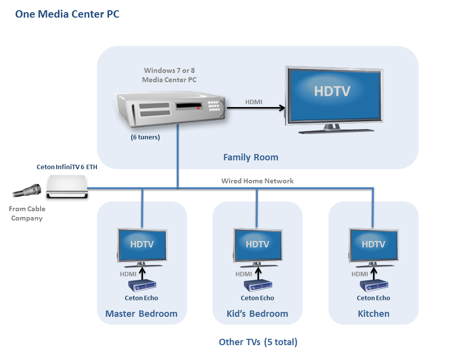 Multi-room InfiniTV 1 PC